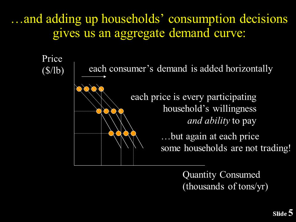Slide 5 …and adding up households consumption decisions gives us an aggregate demand curve: Price ($/lb) Quantity Consumed (thousands of tons/yr) each consumers demand is added horizontally each price is every participating households willingness and ability to pay …but again at each price some households are not trading!