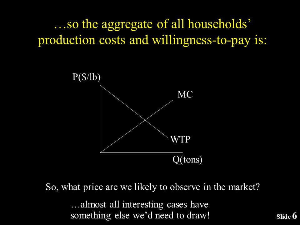 Slide 6 …so the aggregate of all households production costs and willingness-to-pay is: P($/lb) Q(tons) MC WTP So, what price are we likely to observe in the market.