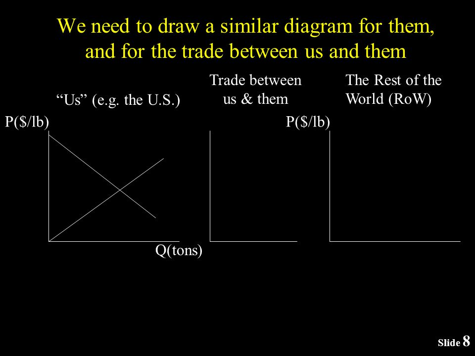 We need to draw a similar diagram for them, and for the trade between us and them P($/lb) Us (e.g.