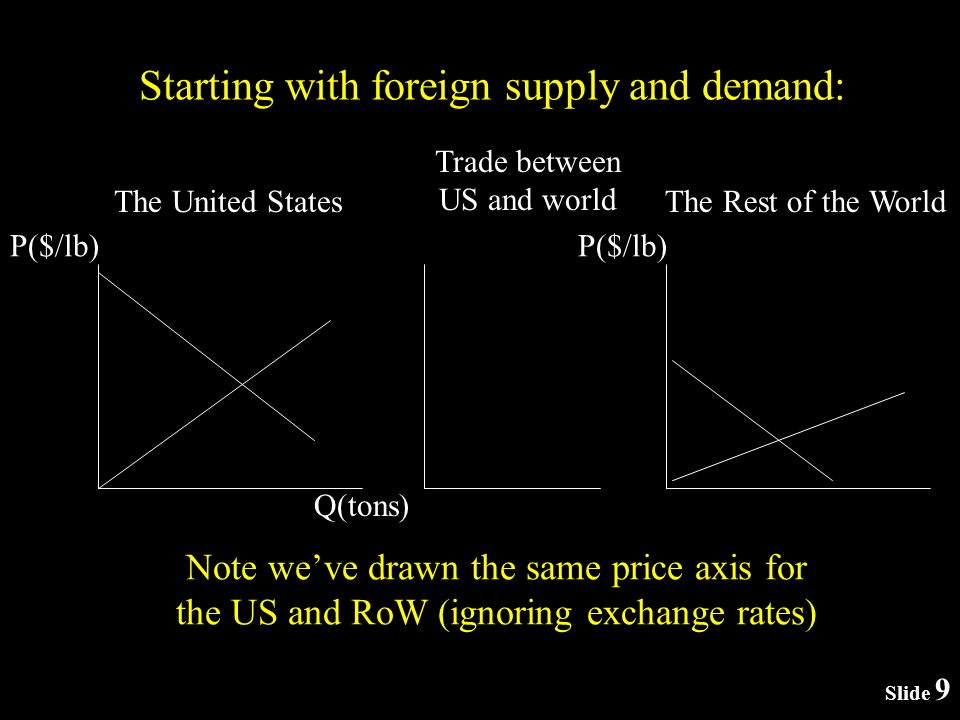 Starting with foreign supply and demand: P($/lb) The United States P($/lb) The Rest of the World Q(tons) Trade between US and world Note weve drawn the same price axis for the US and RoW (ignoring exchange rates) Slide 9