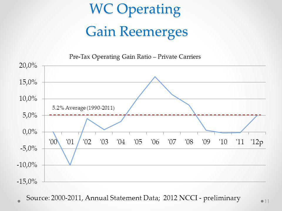 WC Operating Gain Reemerges Pre-Tax Operating Gain Ratio – Private Carriers Source: 2000-2011, Annual Statement Data; 2012 NCCI - preliminary 11 5.2% Average (1990-2011)