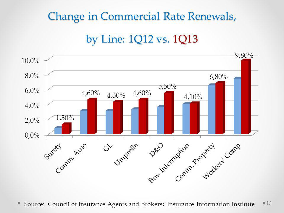 Change in Commercial Rate Renewals, by Line: 1Q12 vs.