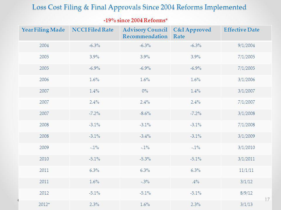 Loss Cost Filing & Final Approvals Since 2004 Reforms Implemented Year Filing MadeNCCI Filed RateAdvisory Council Recommendation C&I Approved Rate Effective Date 2004-6.3% 9/1/2004 20053.9% 7/1/2005 2005-6.9% 7/1/2005 20061.6% 3/1/2006 20071.4%0%1.4%3/1/2007 20072.4% 7/1/2007 2007-7.2%-8.6%-7.2%3/1/2008 2008-3.1% 7/1/2008 2008-3.1%-3.4%-3.1%3/1/2009 2009-.1% 3/1/2010 2010-5.1%-5.3%-5.1%3/1/2011 20116.3% 11/1/11 20111.6%-.3%.4%3/1/12 2012-5.1% 8/9/12 2012*2.3%1.6%2.3%3/1/13 17 -19% since 2004 Reforms*
