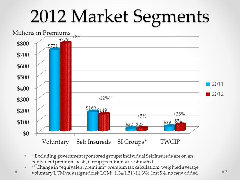 2012 Market Segments 3 Millions in Premiums * Excluding government sponsored groups; Individual Self Insureds are on an equivalent premium basis, Group premiums are estimated.