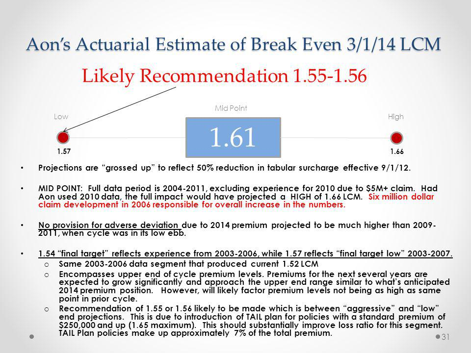 Aons Actuarial Estimate of Break Even 3/1/14 LCM Mid Point Low High 1.57 1.66 Projections are grossed up to reflect 50% reduction in tabular surcharge effective 9/1/12.