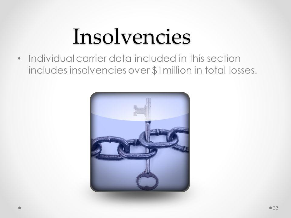 Insolvencies Individual carrier data included in this section includes insolvencies over $1million in total losses.