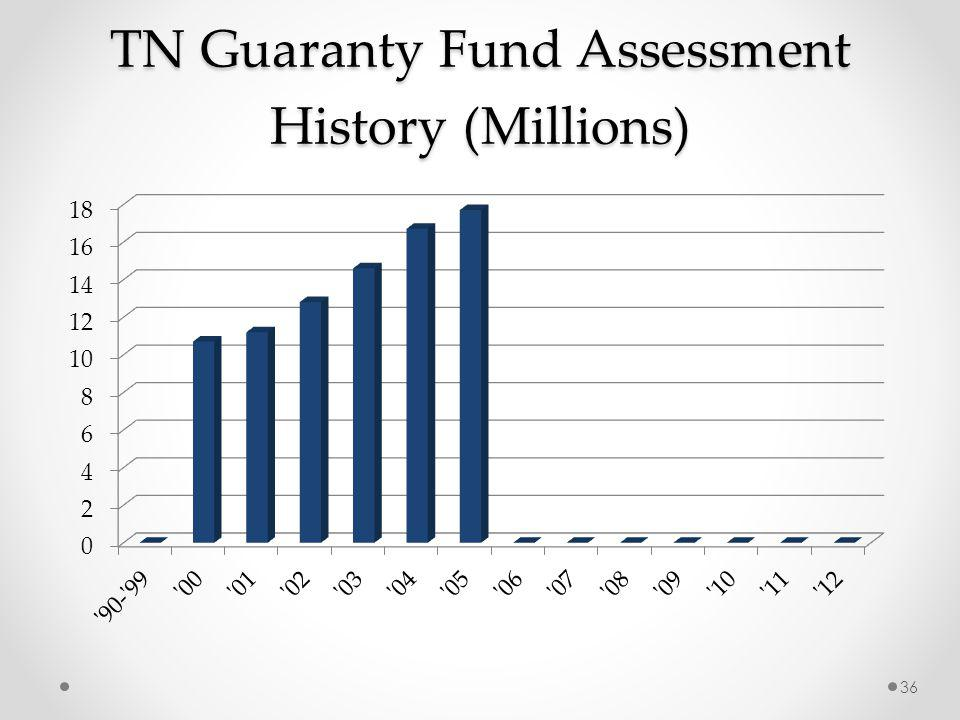 TN Guaranty Fund Assessment History (Millions) 36