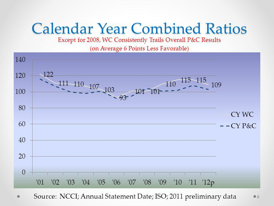Calendar Year Combined Ratios Except for 2008, WC Consistently Trails Overall P&C Results (on Average 6 Points Less Favorable) Source: NCCI; Annual Statement Date; ISO; 2011 preliminary data 6