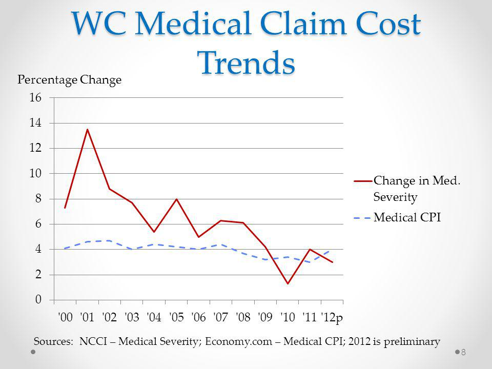 WC Medical Claim Cost Trends Sources: NCCI – Medical Severity; Economy.com – Medical CPI; 2012 is preliminary Percentage Change 8