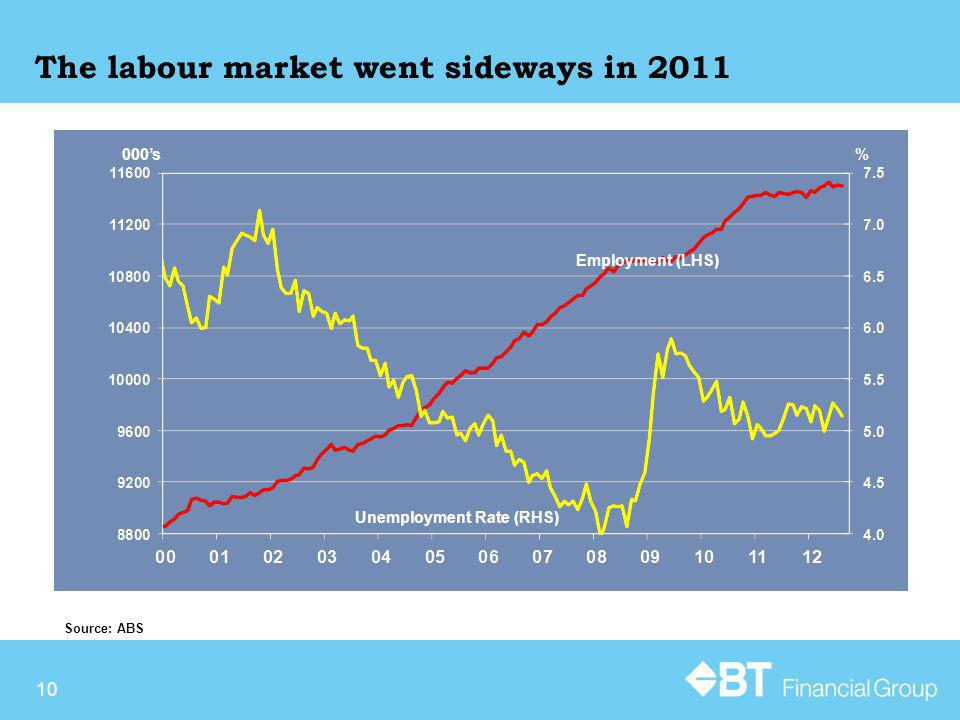 10 The labour market went sideways in 2011 Source: ABS 000s% Employment (LHS) Unemployment Rate (RHS)