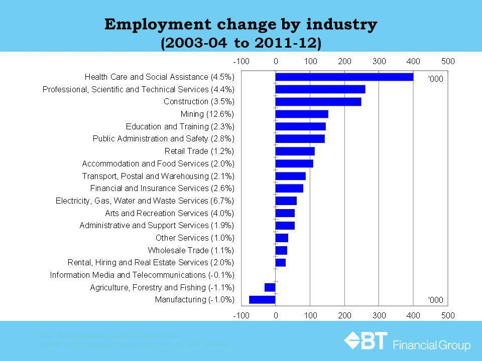 Employment change by industry (2003-04 to 2011-12) Note: Average annual growth in parentheses.