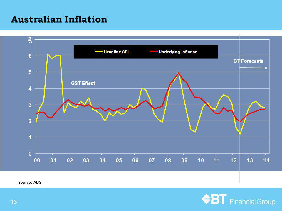 13 Australian Inflation Source: ABS % BT Forecasts GST Effect