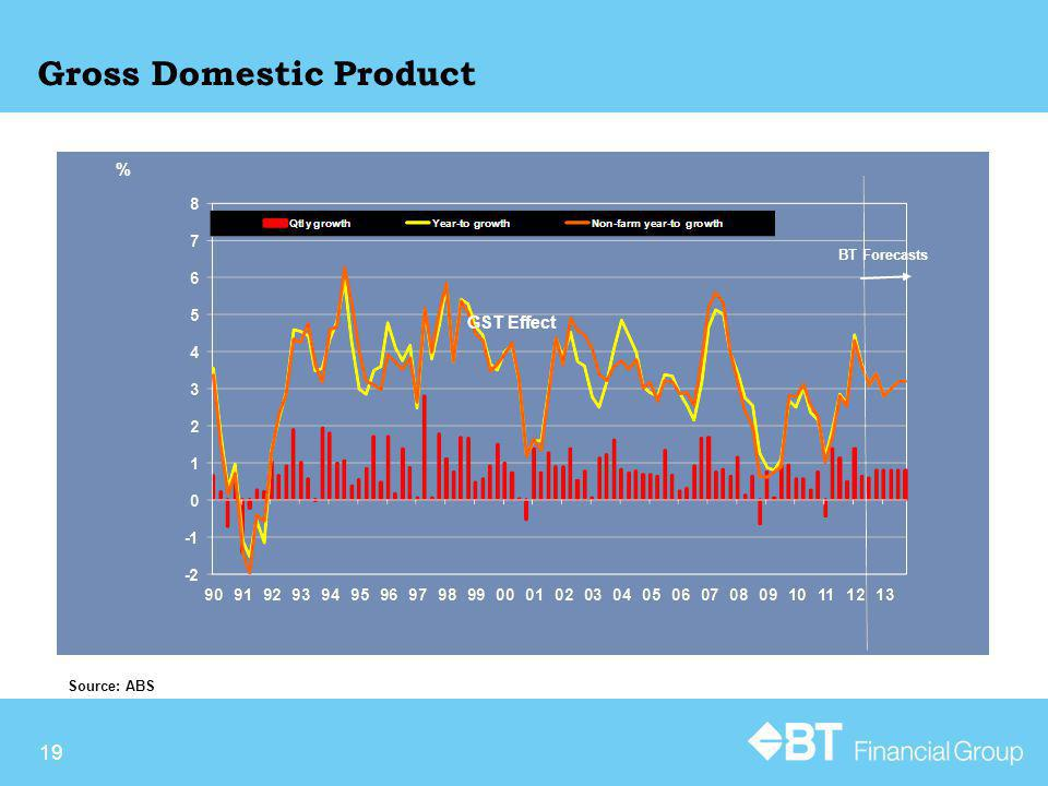 19 Gross Domestic Product Source: ABS % BT Forecasts GST Effect