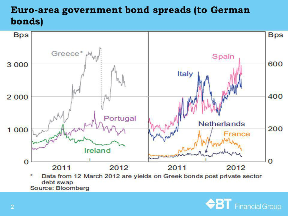 Euro-area government bond spreads (to German bonds) 2