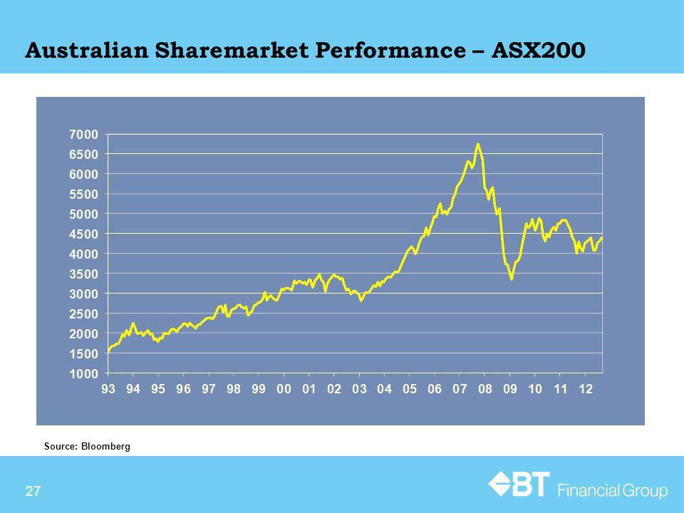 27 Australian Sharemarket Performance – ASX200 Source: Bloomberg