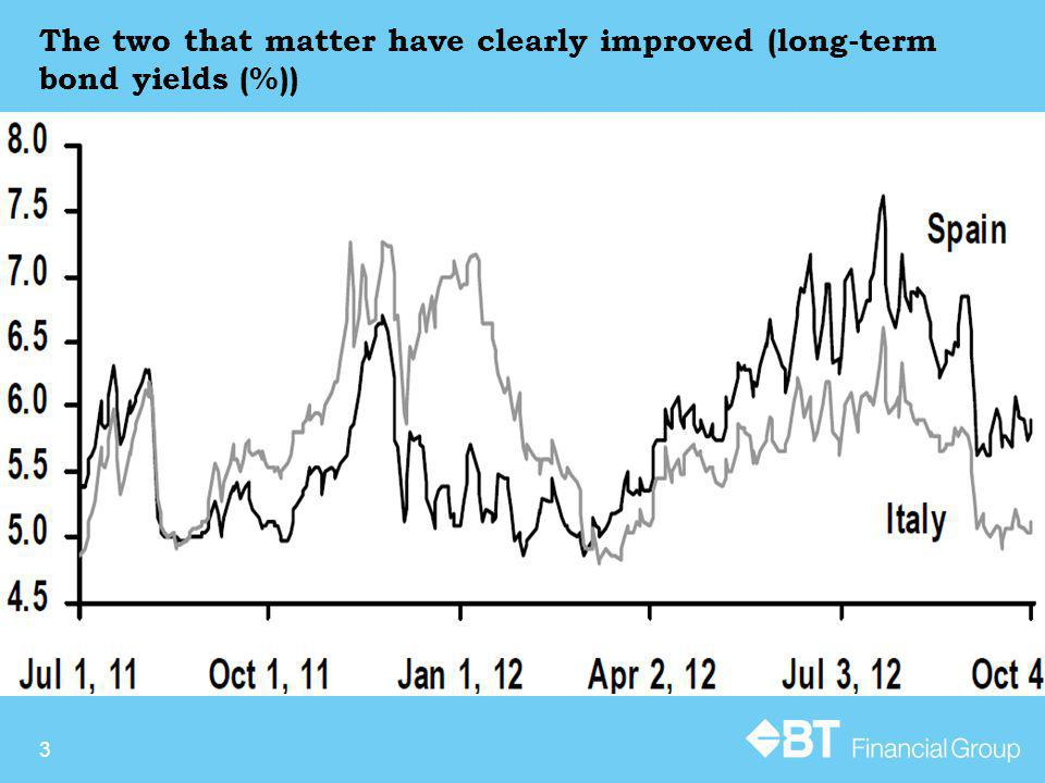 The two that matter have clearly improved (long-term bond yields (%)) 3