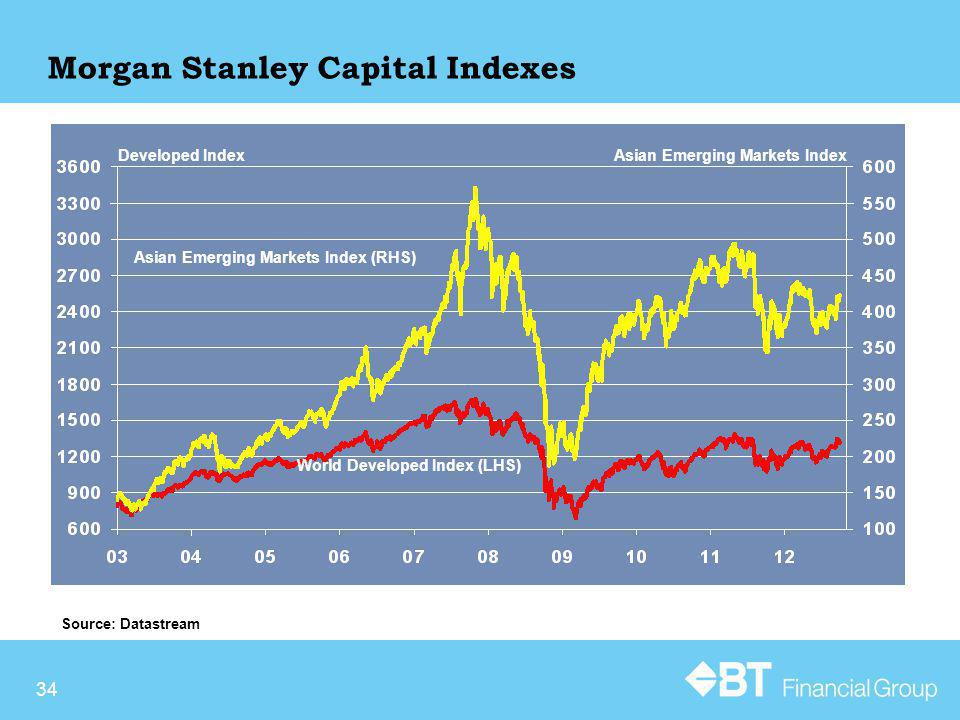 34 Morgan Stanley Capital Indexes Source: Datastream Developed IndexAsian Emerging Markets Index Asian Emerging Markets Index (RHS) World Developed Index (LHS)