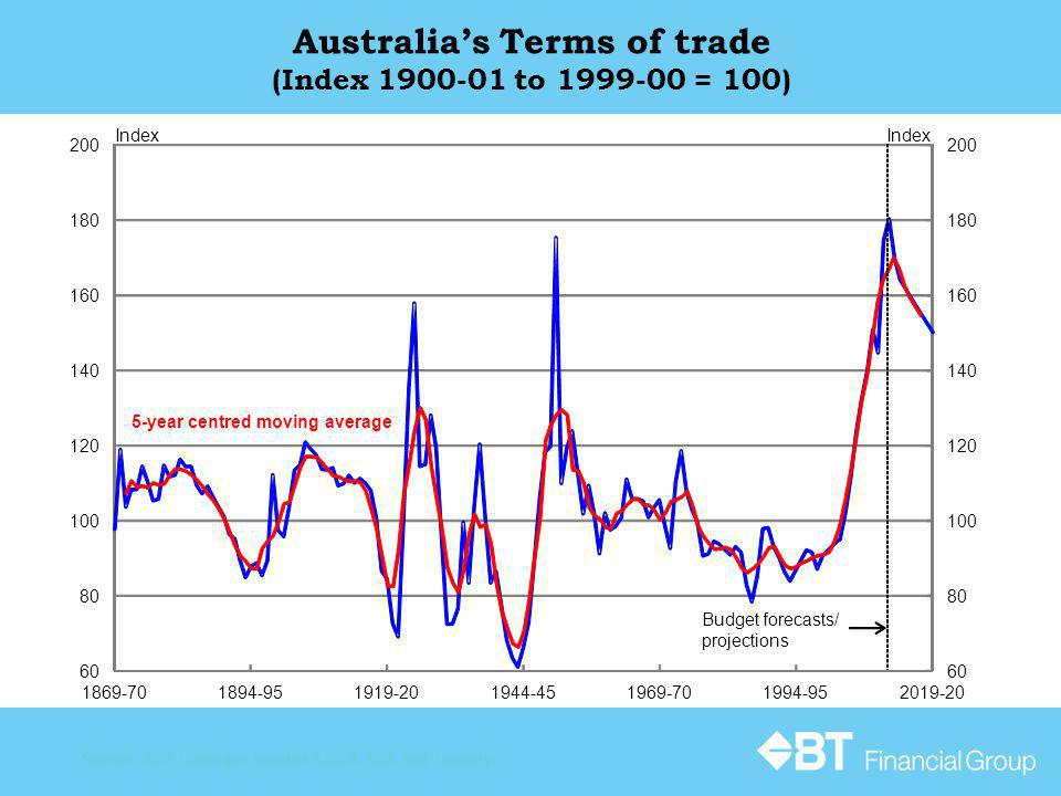 Australias Terms of trade (Index 1900-01 to 1999-00 = 100) Source: ABS Catalogue Number 5206.0, RBA and Treasury.