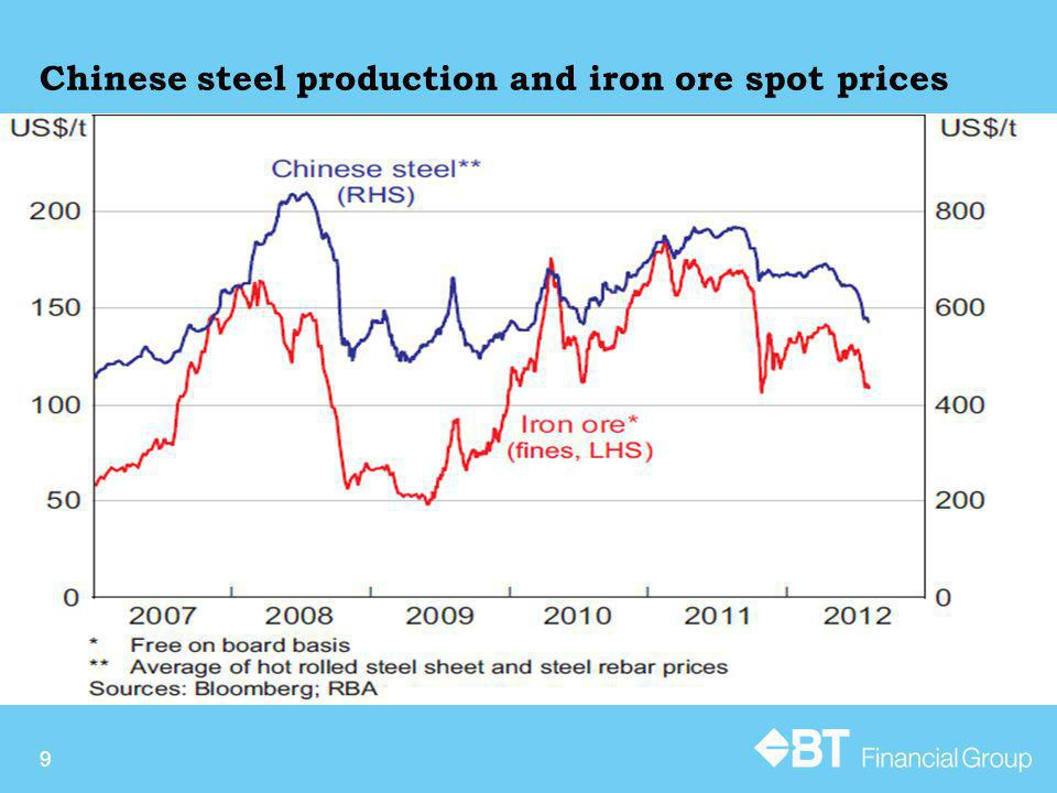 Chinese steel production and iron ore spot prices 9
