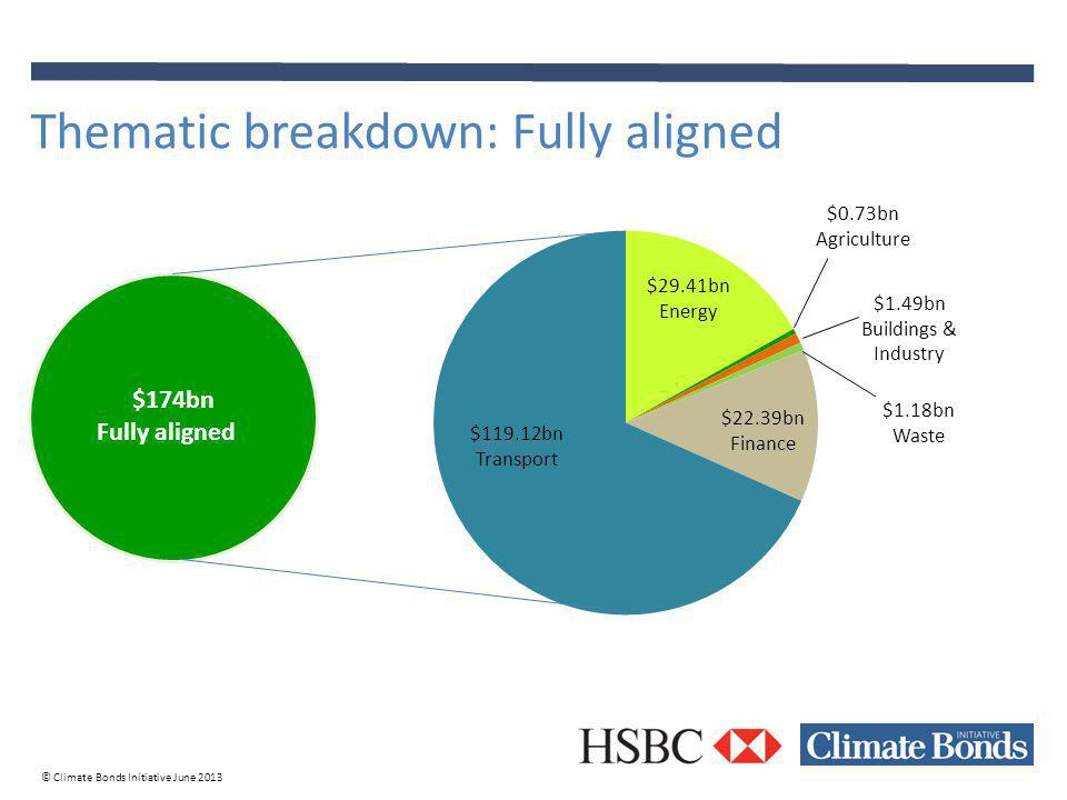 © Climate Bonds Initiative June 2013 Thematic breakdown: Fully aligned $174bn Fully aligned