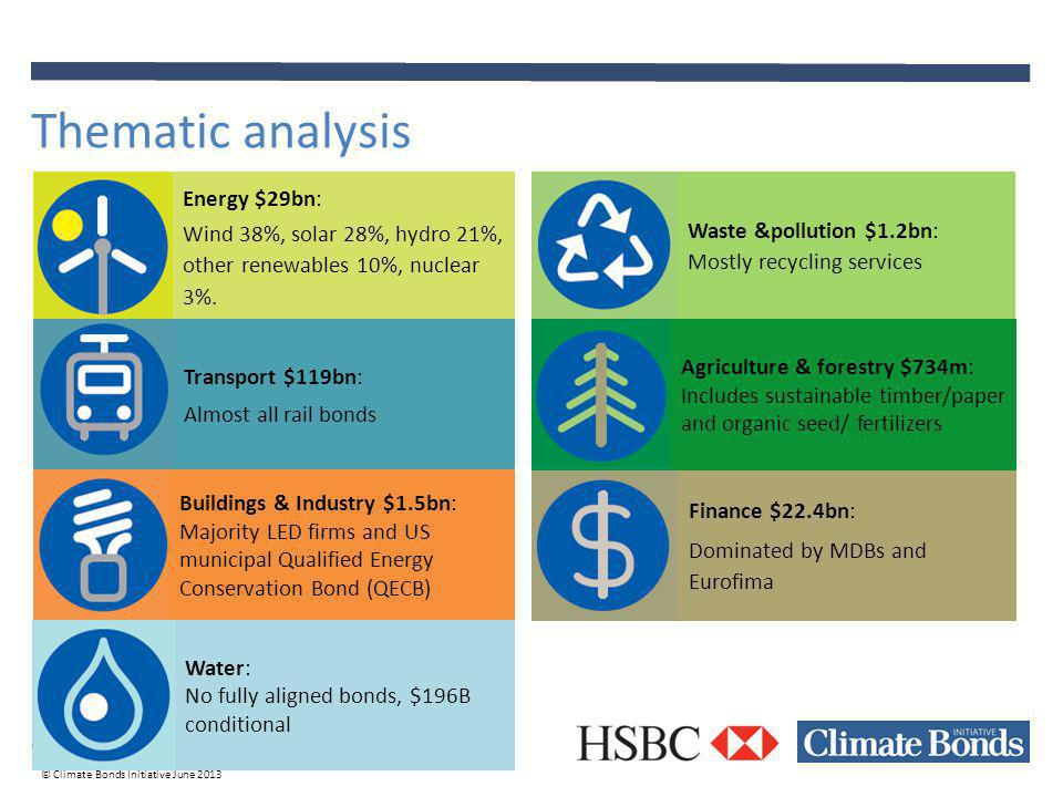 © Climate Bonds Initiative June 2013 Thematic analysis Energy $29bn: Wind 38%, solar 28%, hydro 21%, other renewables 10%, nuclear 3%.