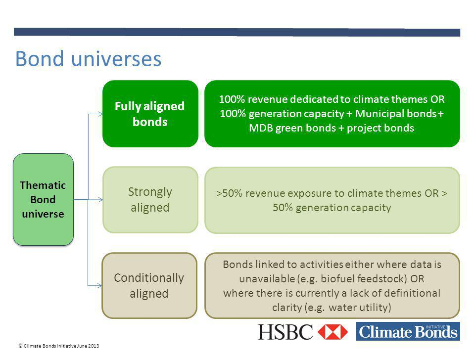 © Climate Bonds Initiative June 2013 Bond universes Thematic Bond universe Strongly aligned Conditionally aligned Fully aligned bonds 100% revenue dedicated to climate themes OR 100% generation capacity + Municipal bonds + MDB green bonds + project bonds Bonds linked to activities either where data is unavailable (e.g.