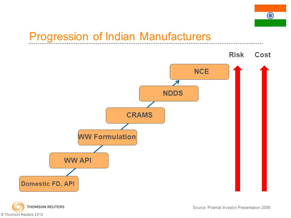 Progression of Indian Manufacturers Domestic FD, API WW API WW Formulation CRAMS NDDS NCE CostRisk Source: Piramal Investor Presentation 2008 © Thomson Reuters 2010