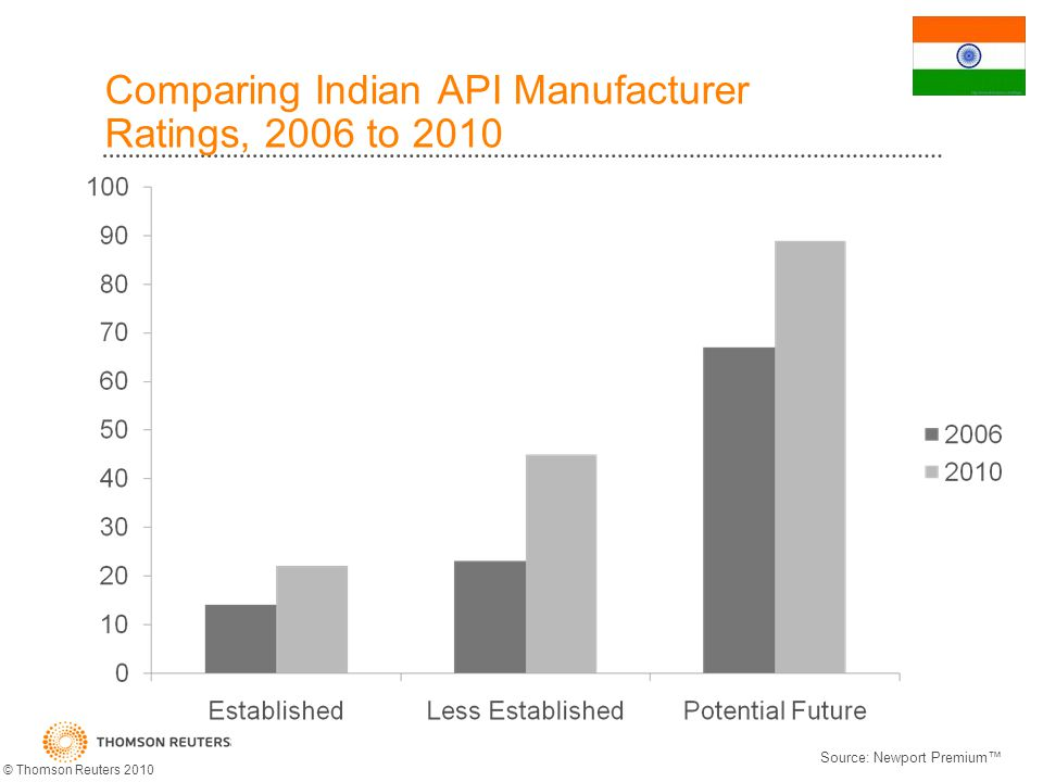 Comparing Indian API Manufacturer Ratings, 2006 to 2010 Source: Newport Premium © Thomson Reuters 2010