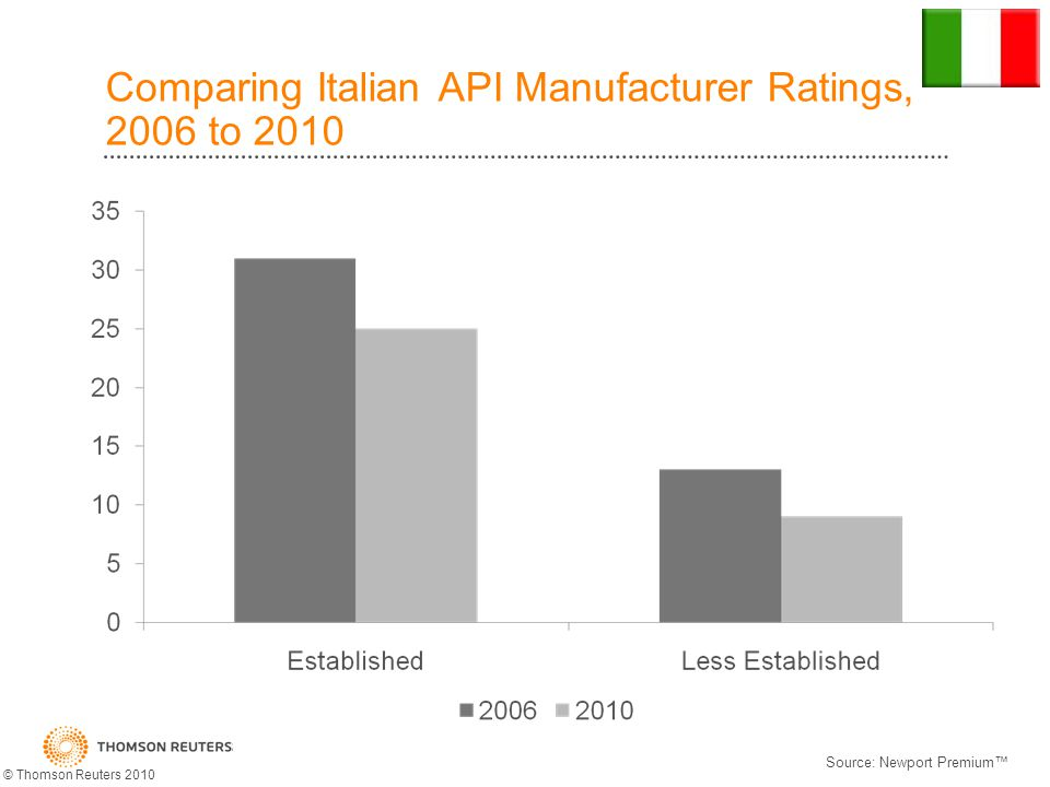 Comparing Italian API Manufacturer Ratings, 2006 to 2010 Source: Newport Premium © Thomson Reuters 2010