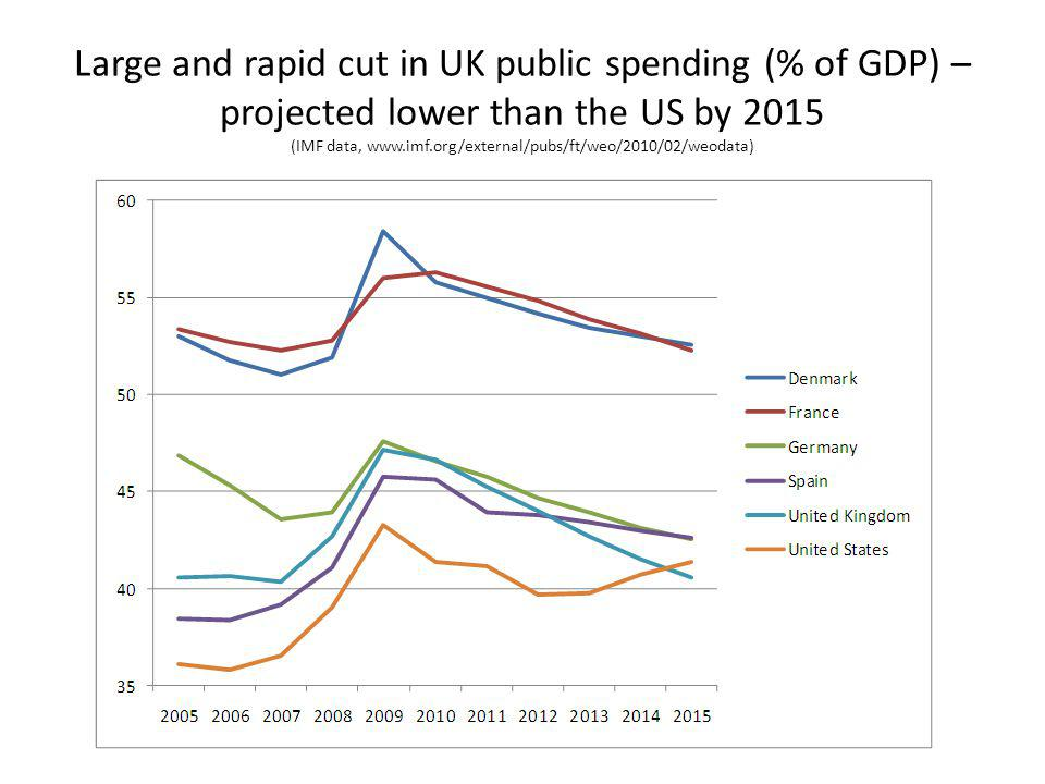 Large and rapid cut in UK public spending (% of GDP) – projected lower than the US by 2015 (IMF data, www.imf.org/external/pubs/ft/weo/2010/02/weodata)