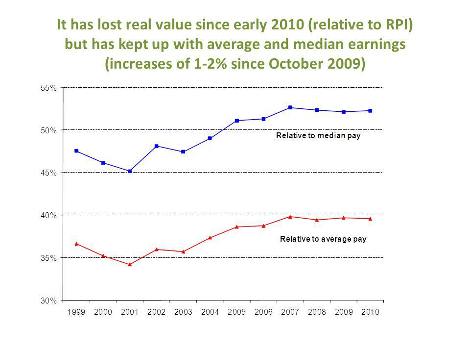 It has lost real value since early 2010 (relative to RPI) but has kept up with average and median earnings (increases of 1-2% since October 2009)