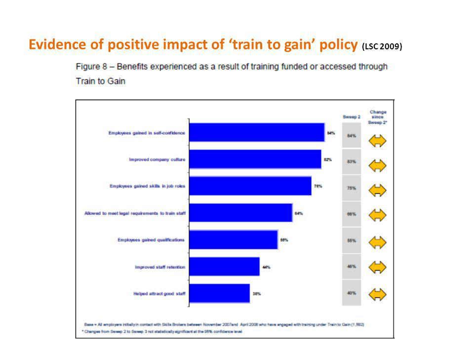 Evidence of positive impact of train to gain policy (LSC 2009)