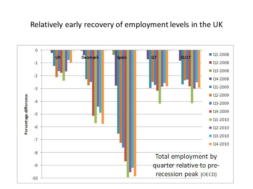 Relatively early recovery of employment levels in the UK