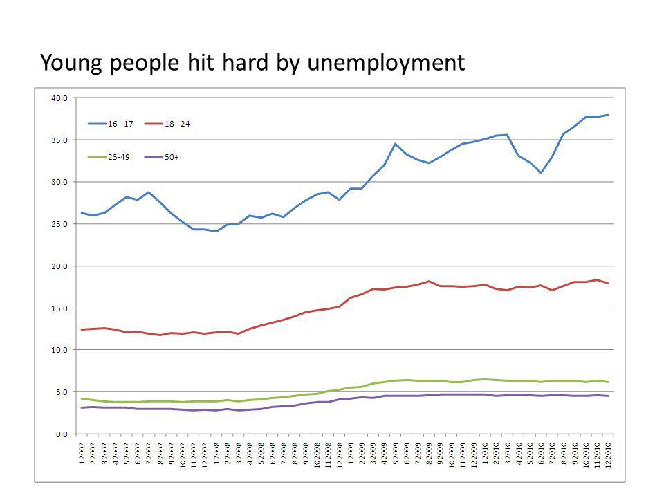 Young people hit hard by unemployment