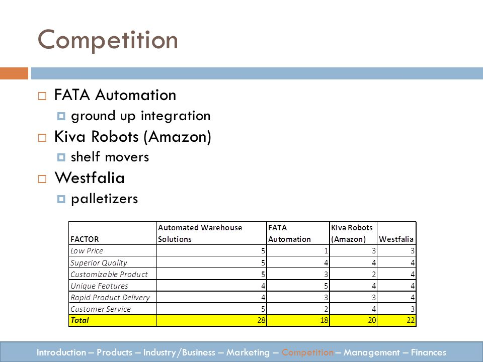 Competition FATA Automation ground up integration Kiva Robots (Amazon) shelf movers Westfalia palletizers Introduction – Products – Industry/Business – Marketing – Competition – Management – Finances