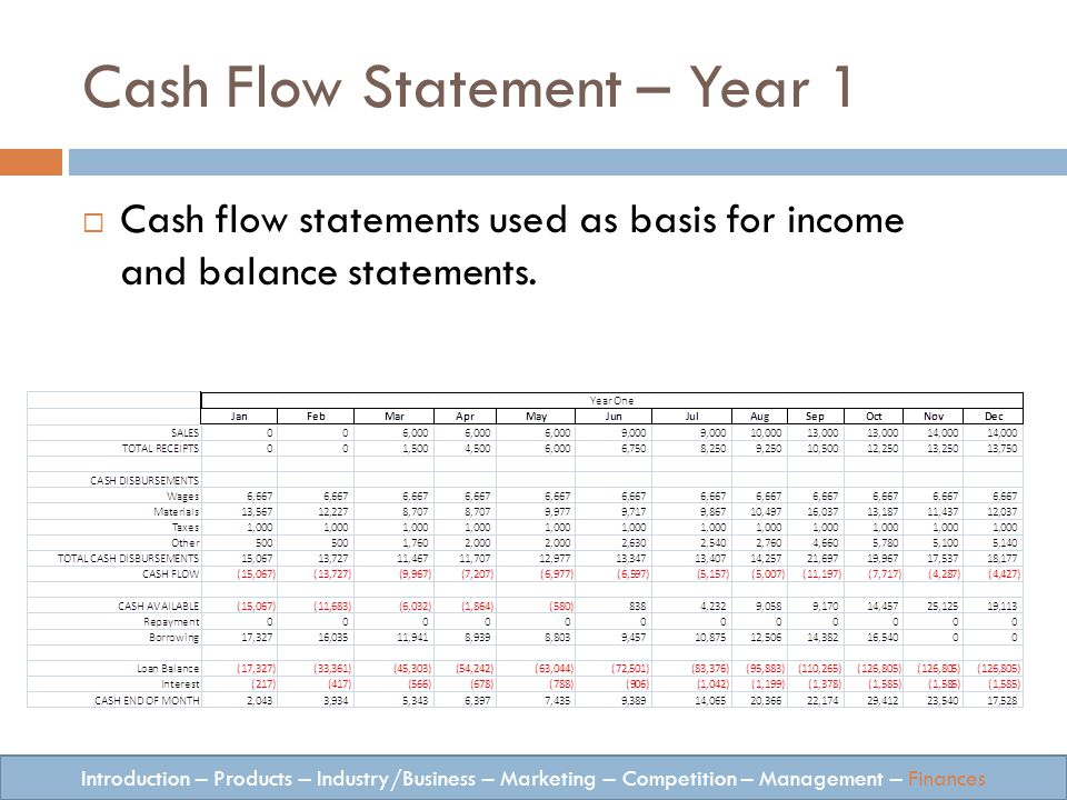 Cash Flow Statement – Year 1 Introduction – Products – Industry/Business – Marketing – Competition – Management – Finances Cash flow statements used as basis for income and balance statements.