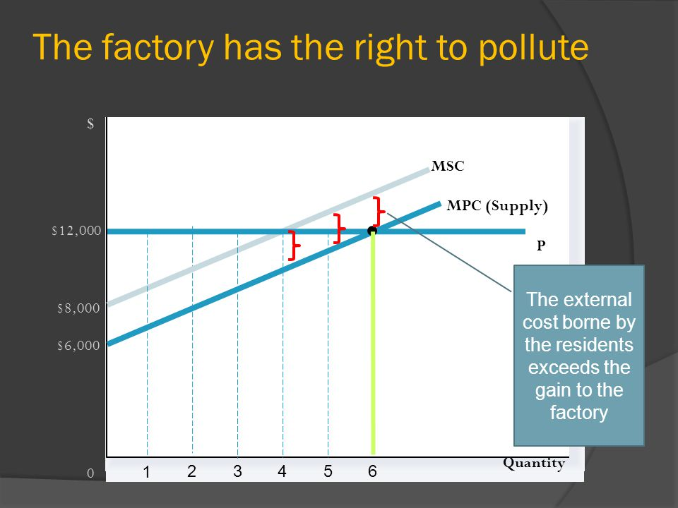 The factory has the right to pollute Quantity 0 $ P $6,000 MSC $12,000 MPC (Supply) 1 65432 $8,000 The external cost borne by the residents exceeds the gain to the factory