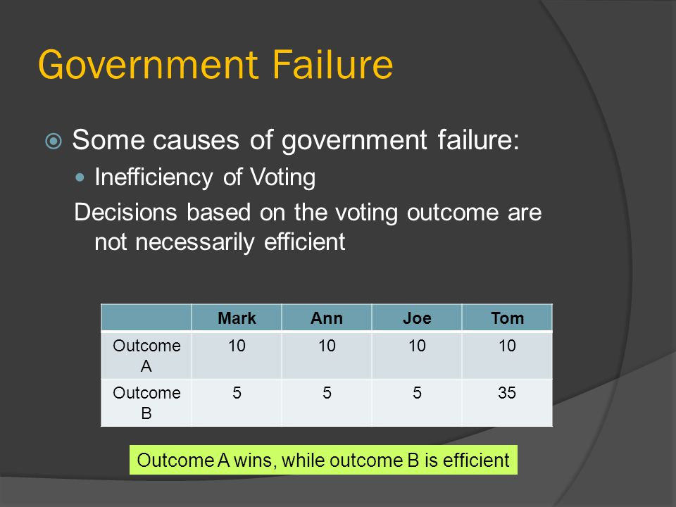 Government Failure Some causes of government failure: Inefficiency of Voting Decisions based on the voting outcome are not necessarily efficient MarkAnnJoeTom Outcome A 10 Outcome B 55535 Outcome A wins, while outcome B is efficient