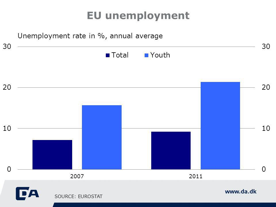 EU unemployment Unemployment rate in %, annual average SOURCE: EUROSTAT