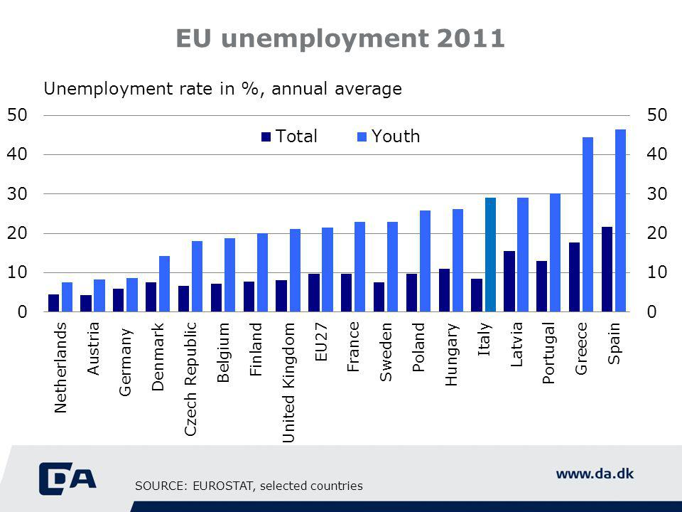 EU unemployment 2011 Unemployment rate in %, annual average SOURCE: EUROSTAT, selected countries