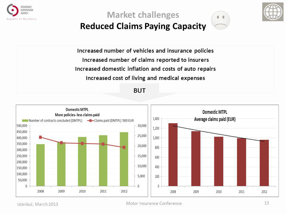 Market challenges Reduced Claims Paying Capacity Increased number of vehicles and insurance policies Increased number of claims reported to insurers Increased domestic inflation and costs of auto repairs Increased cost of living and medical expenses BUT 13 Istanbul, March 2013 Motor Insurance Conference