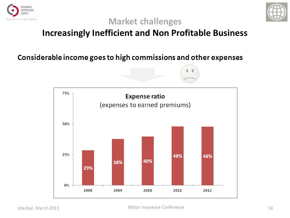 Market challenges Increasingly Inefficient and Non Profitable Business Considerable income goes to high commissions and other expenses 14Istanbul, March 2013 Motor Insurance Conference