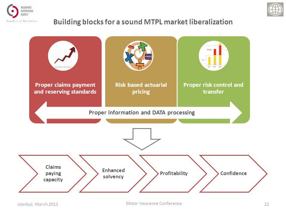 Building blocks for a sound MTPL market liberalization Claims paying capacity Enhanced solvency ProfitabilityConfidence 22Istanbul, March 2013 Motor Insurance Conference Proper claims payment and reserving standards Risk based actuarial pricing Proper risk control and transfer Proper information and DATA processing