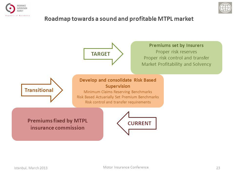 Roadmap towards a sound and profitable MTPL market 23Istanbul, March 2013 Motor Insurance Conference Premiums fixed by MTPL insurance commission Develop and consolidate Risk Based Supervision Minimum Claims Reserving Benchmarks Risk Based Actuarially Set Premium Benchmarks Risk control and transfer requirements Premiums set by Insurers Proper risk reserves Proper risk control and transfer Market Profitability and Solvency CURRENT Transitional TARGET