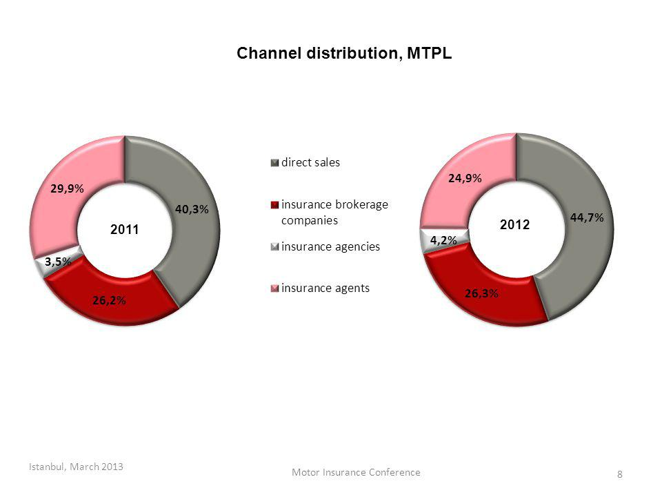 Channel distribution, MTPL 8 Istanbul, March 2013 Motor Insurance Conference
