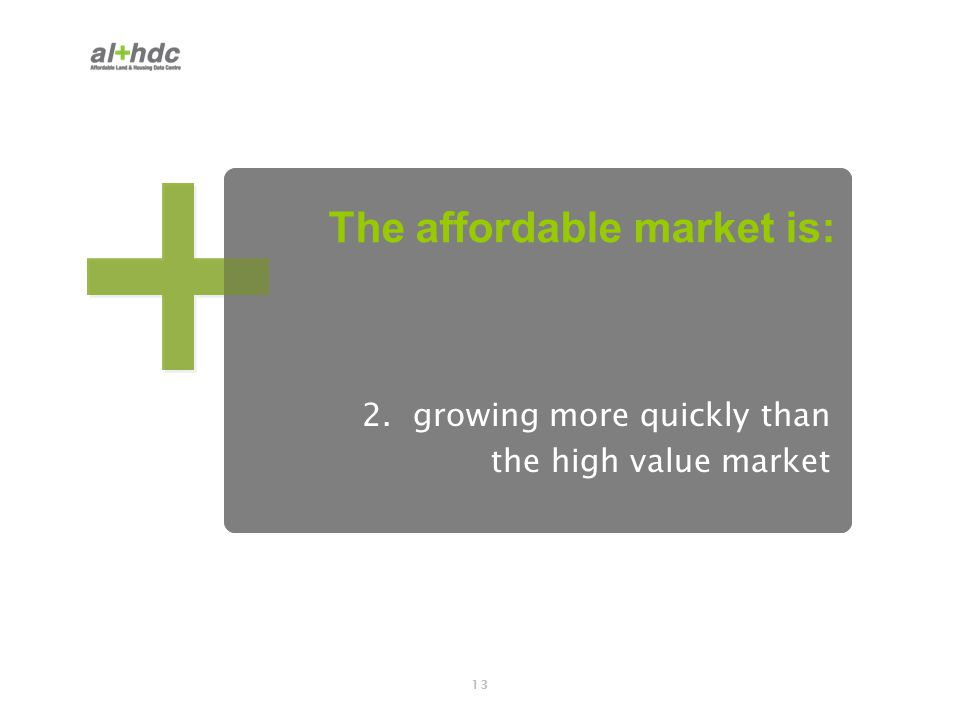 13 2. growing more quickly than the high value market The affordable market is: