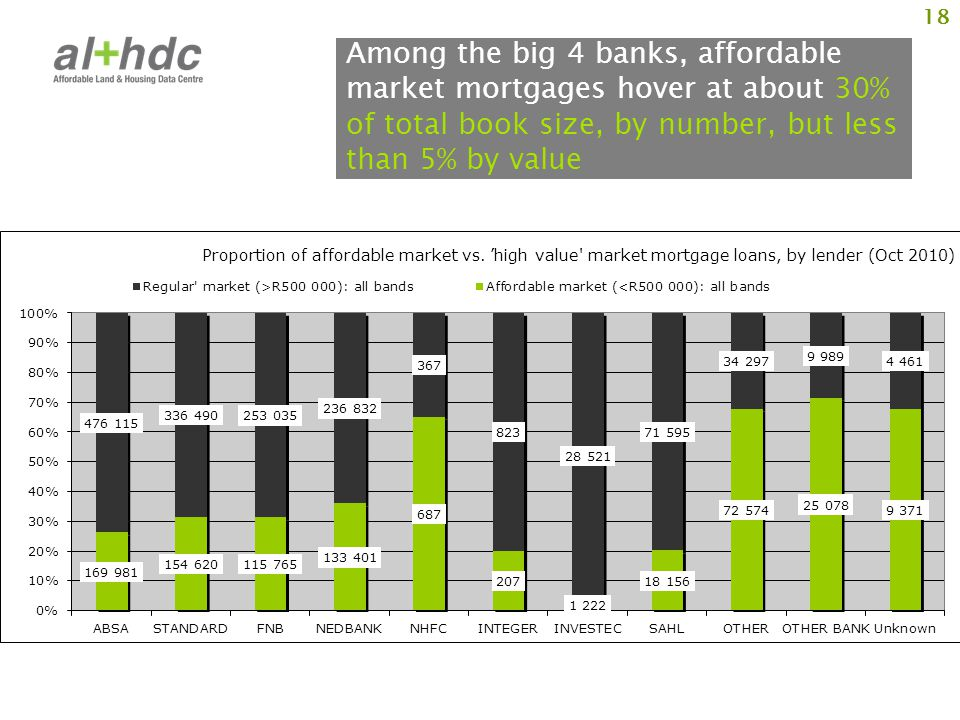 Among the big 4 banks, affordable market mortgages hover at about 30% of total book size, by number, but less than 5% by value 18