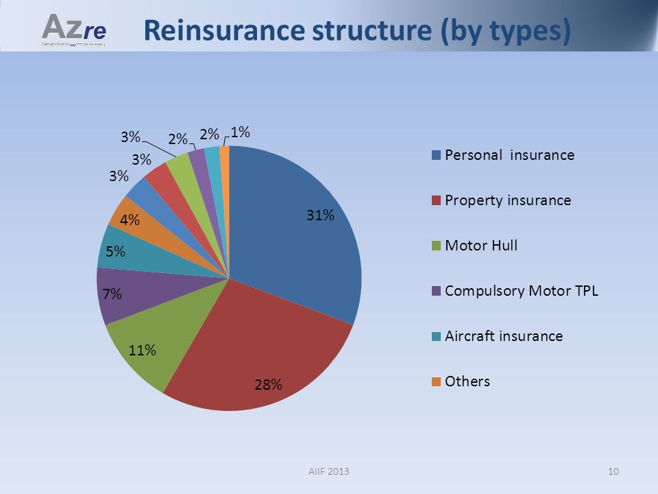 Reinsurance structure (by types) 10AIIF 2013