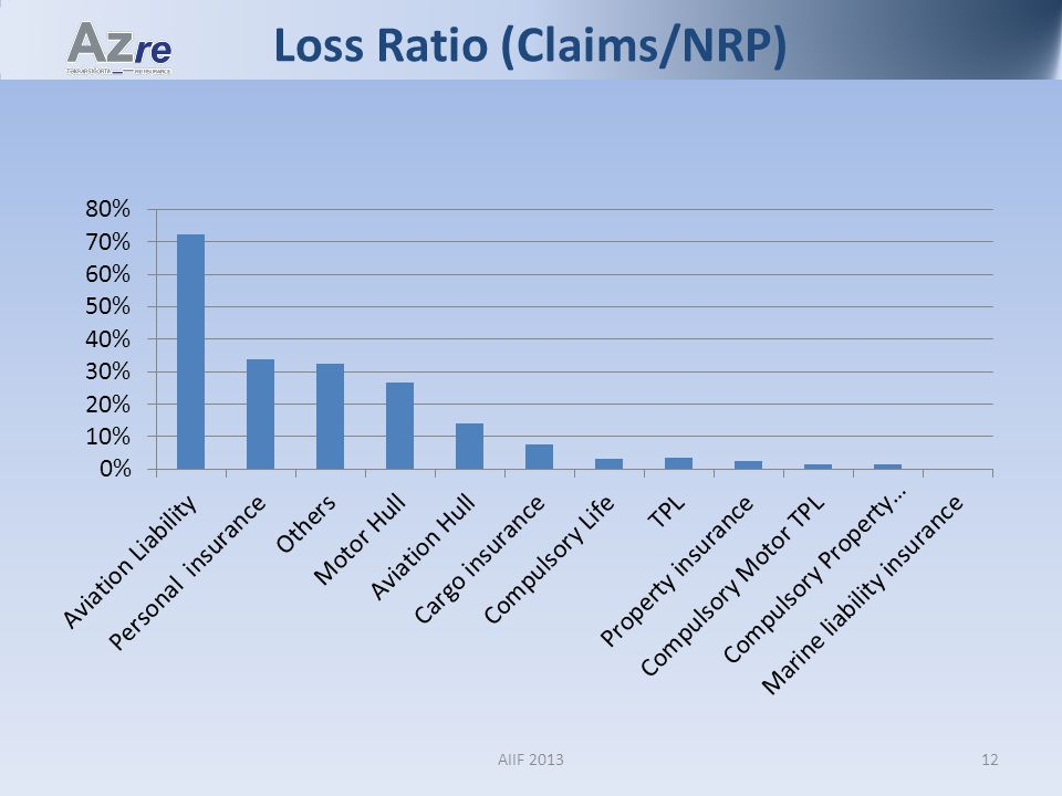 Loss Ratio (Claims/NRP) 12AIIF 2013