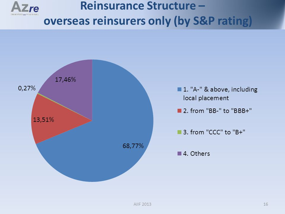 Reinsurance Structure – overseas reinsurers only (by S&P rating) 16AIIF 2013